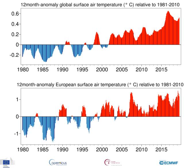 immagine 2 articolo clima luglio 2019 record il piu caldo di sempre battuto il 2016