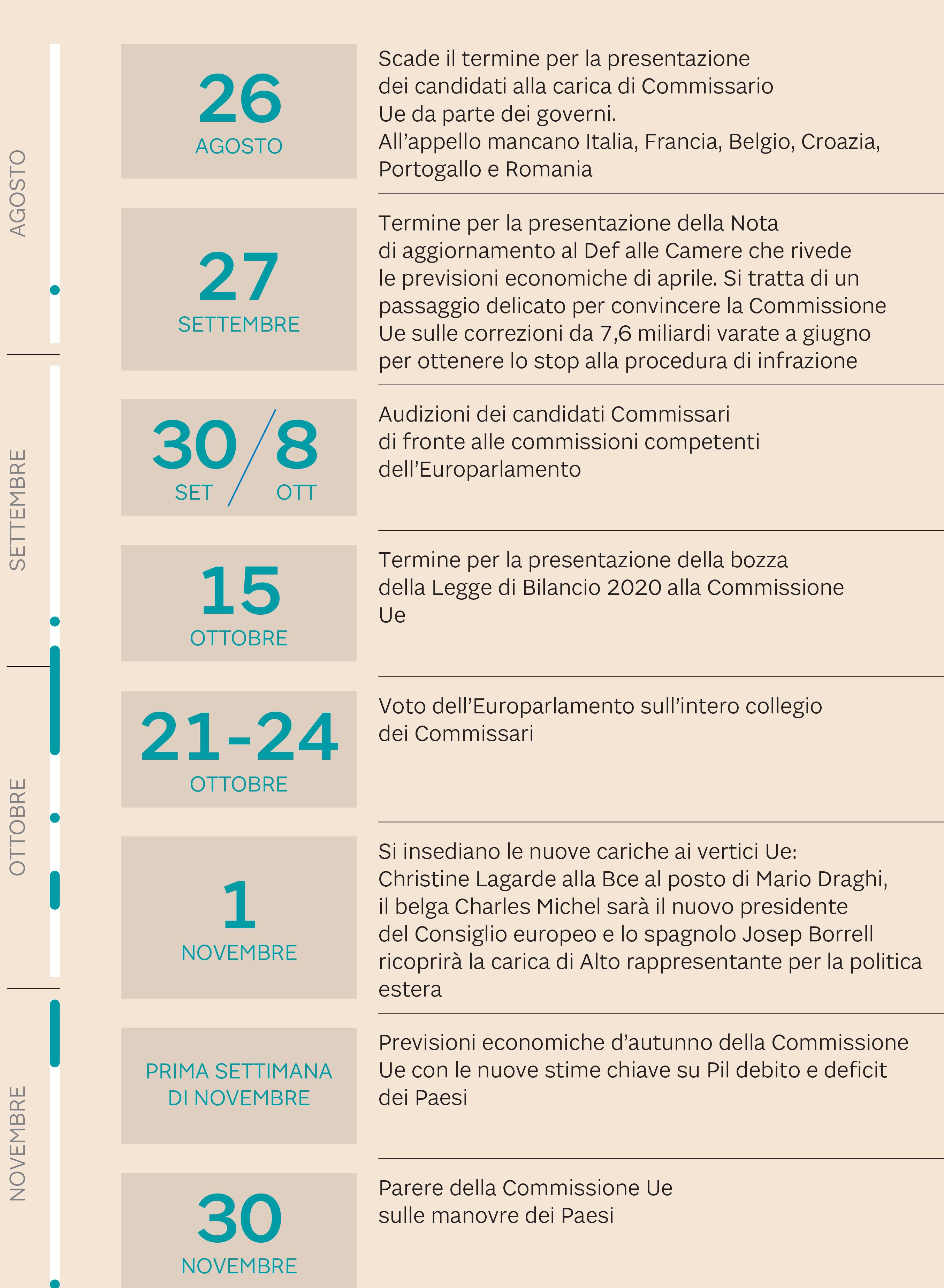 LA TIMELINE TRA ROMA E LA UE