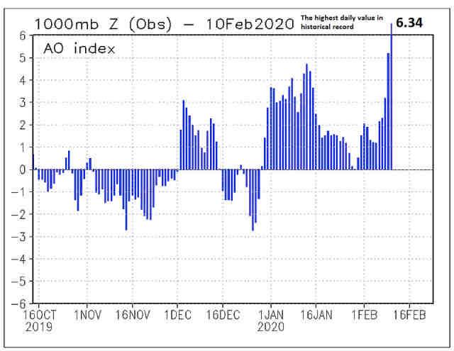 immagine 2 articolo vortice polare da record ao index livelli altissimi